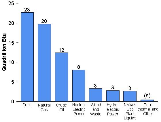 How Much Renewable Energy Does the U.S. Produce? | Newsburglar
